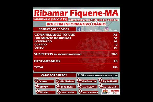 BOLETIM RIBAMAR FIQUENE –31 de MAIO de 2020