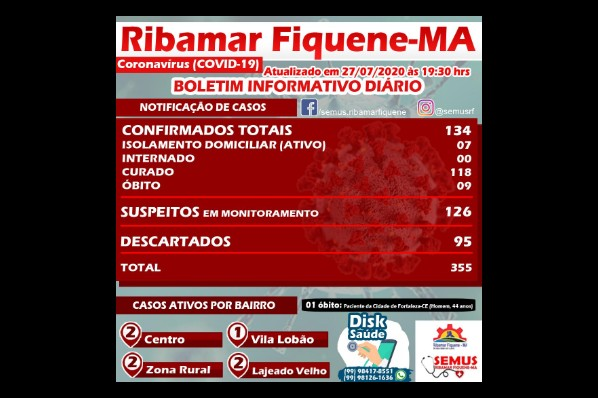 BOLETIM RIBAMAR FIQUENE –27 de Julho de 2020