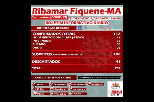 BOLETIM RIBAMAR FIQUENE – 13 de Junho de 2020