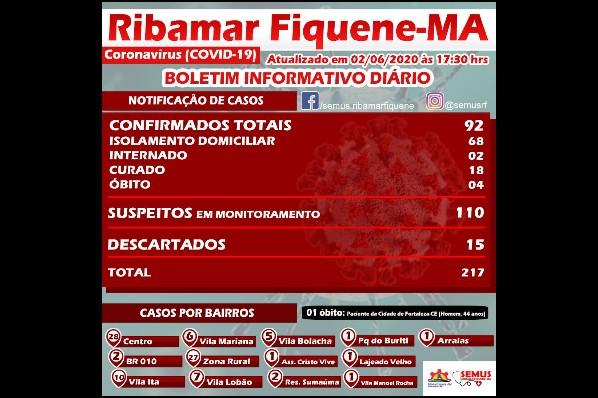 BOLETIM RIBAMAR FIQUENE–02 de JUNHO de 2020