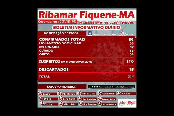 BOLETIM RIBAMAR FIQUENE–01 de JUNHO de 2020