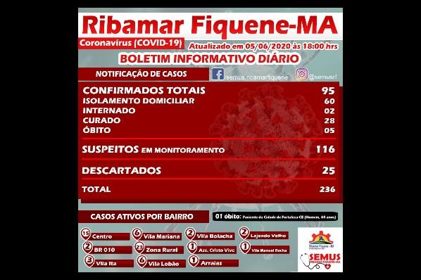 BOLETIM RIBAMAR FIQUENE – 05 de Junho de 2020