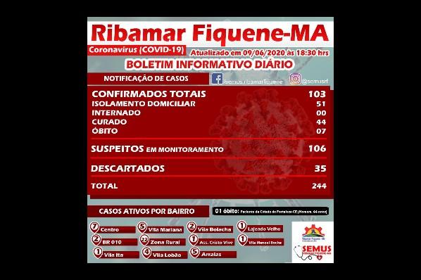 BOLETIM RIBAMAR FIQUENE–09 de JUNHO de 2020