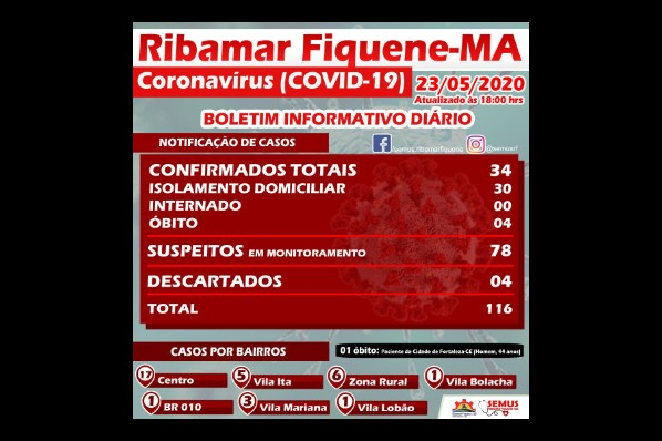 BOLETIM RIBAMAR FIQUENE –23 de MAIO de 2020