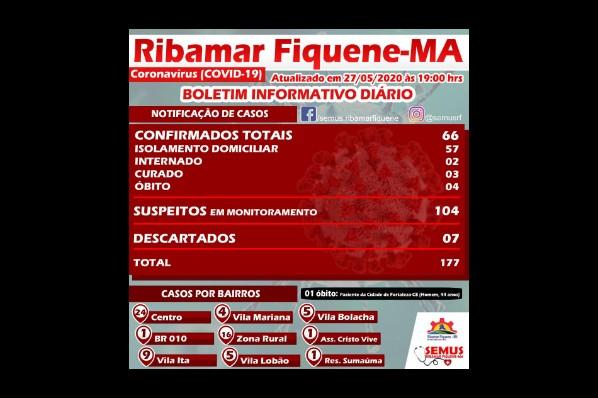 BOLETIM RIBAMAR FIQUENE –27 de MAIO de 2020