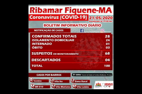 BOLETIM RIBAMAR FIQUENE –21 de MAIO de 2020