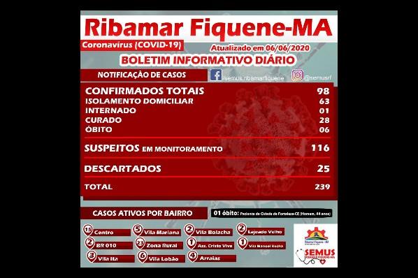 BOLETIM RIBAMAR FIQUENE – 06 de Junho de 2020             RETROATIVO
